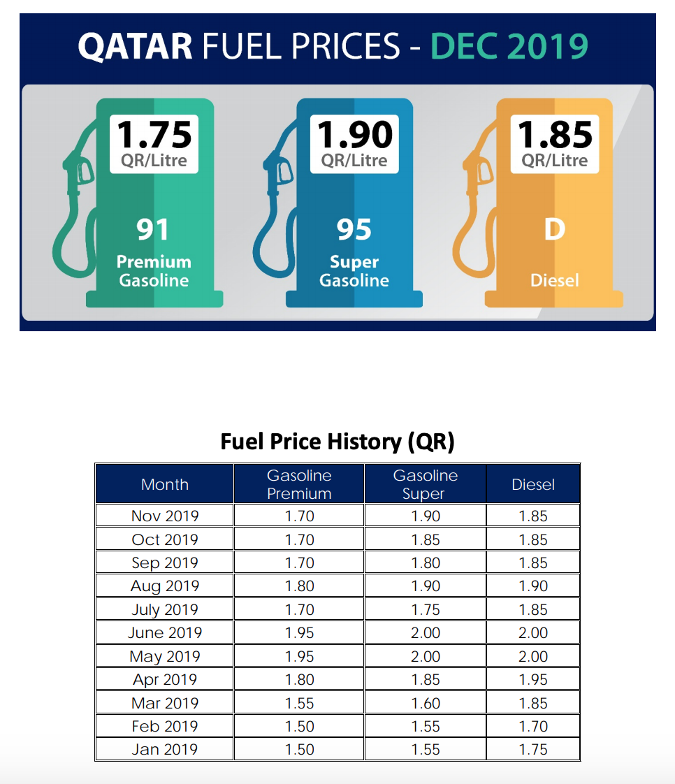 December Fuel Prices