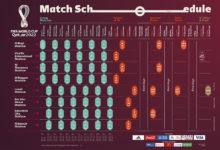 Photo of FIFA World Cup Match Schedule Confirmed: Hosts Qatar To Kick Off 2022 Tournament At Al Bayt Stadium