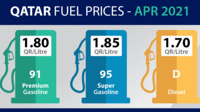Photo of Qatar Petroleum Announces April 2021 Fuel Prices